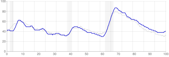 Arizona monthly unemployment rate chart from 1990 to January 2019